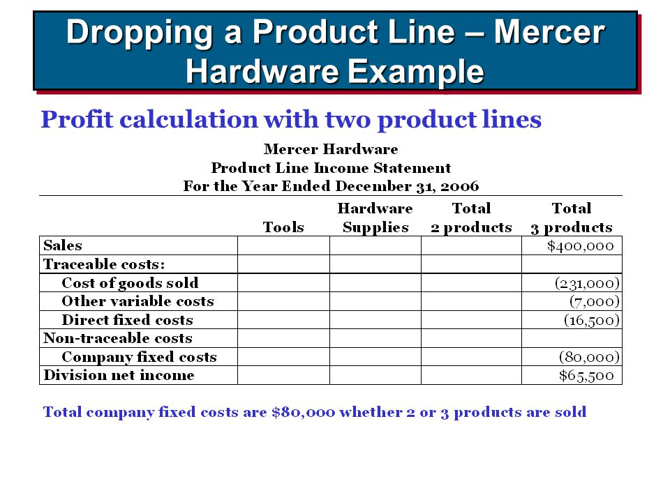 Dropping a Product Line – Mercer Hardware Example