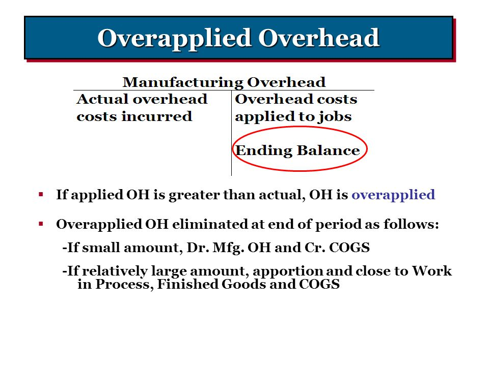 Overapplied Overhead If applied OH is greater than actual, OH is overapplied. Overapplied OH eliminated at end of period as follows: