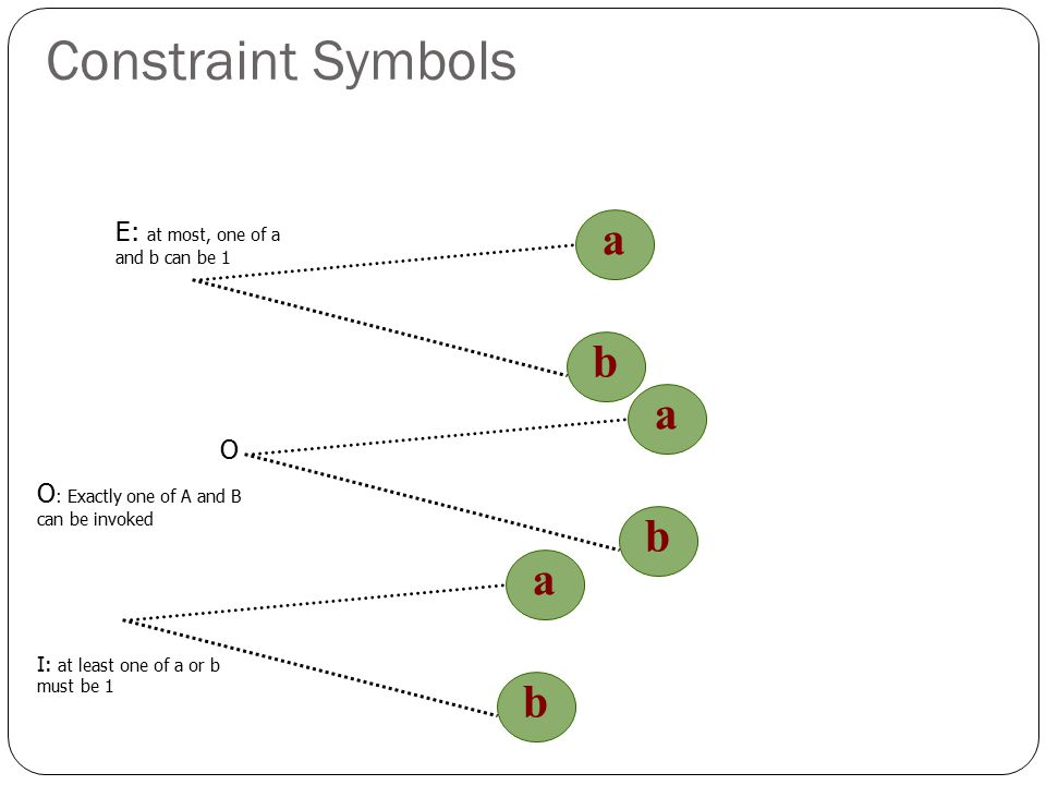 Constraint Symbols a b a b a b E: at most, one of a and b can be 1 O