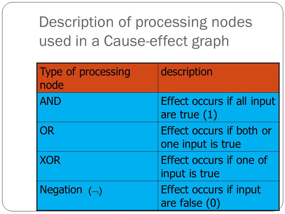 Description of processing nodes used in a Cause-effect graph