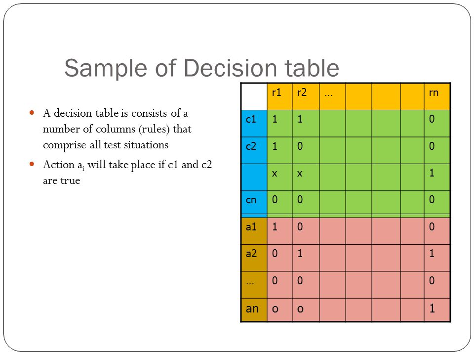 Sample of Decision table