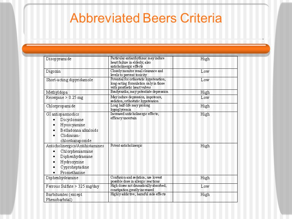 Abbreviated Beers Criteria