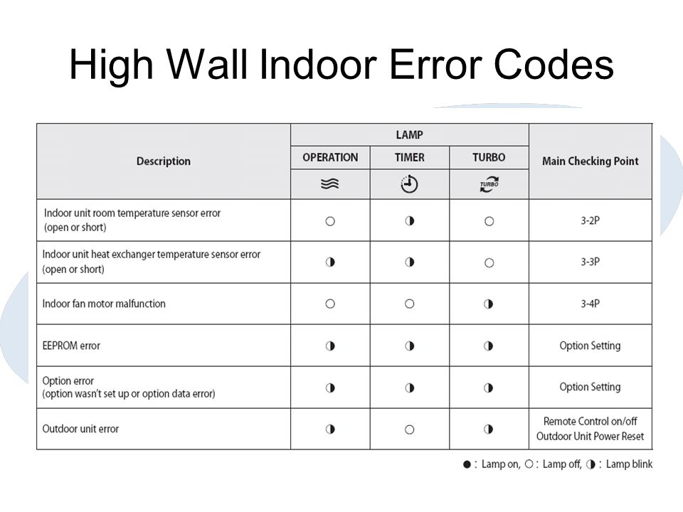 High Wall Indoor Error Codes