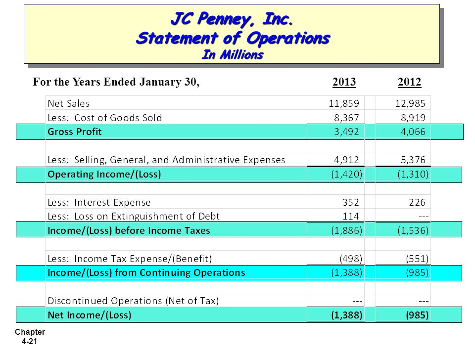 JC Penney, Inc. Statement of Operations In Millions