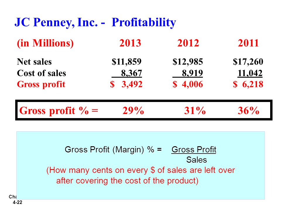 JC Penney, Inc. - Profitability