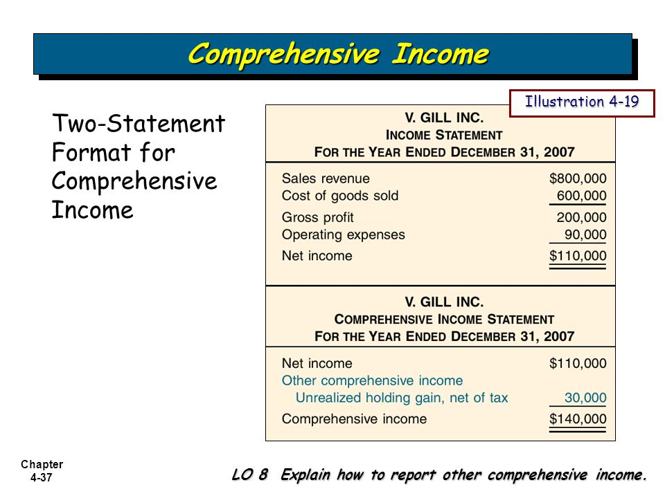 Comprehensive Income Two-Statement Format for Comprehensive Income