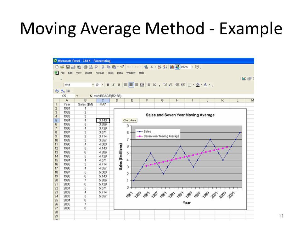 Moving Average Method - Example