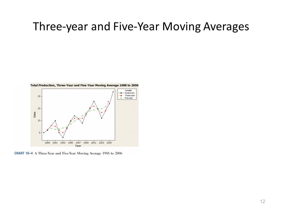 Three-year and Five-Year Moving Averages
