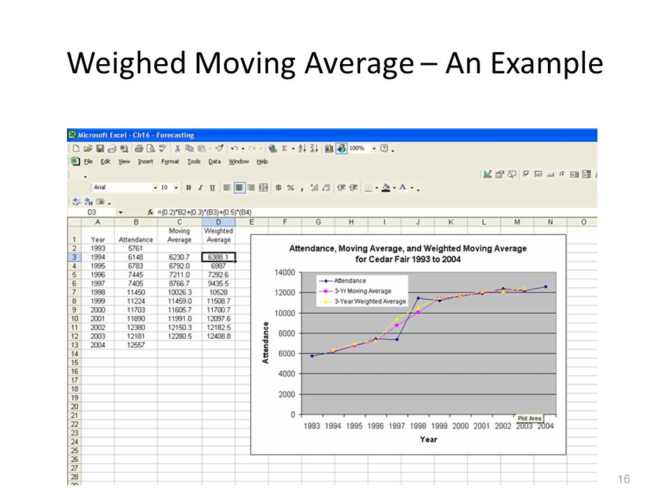 Weighed Moving Average – An Example