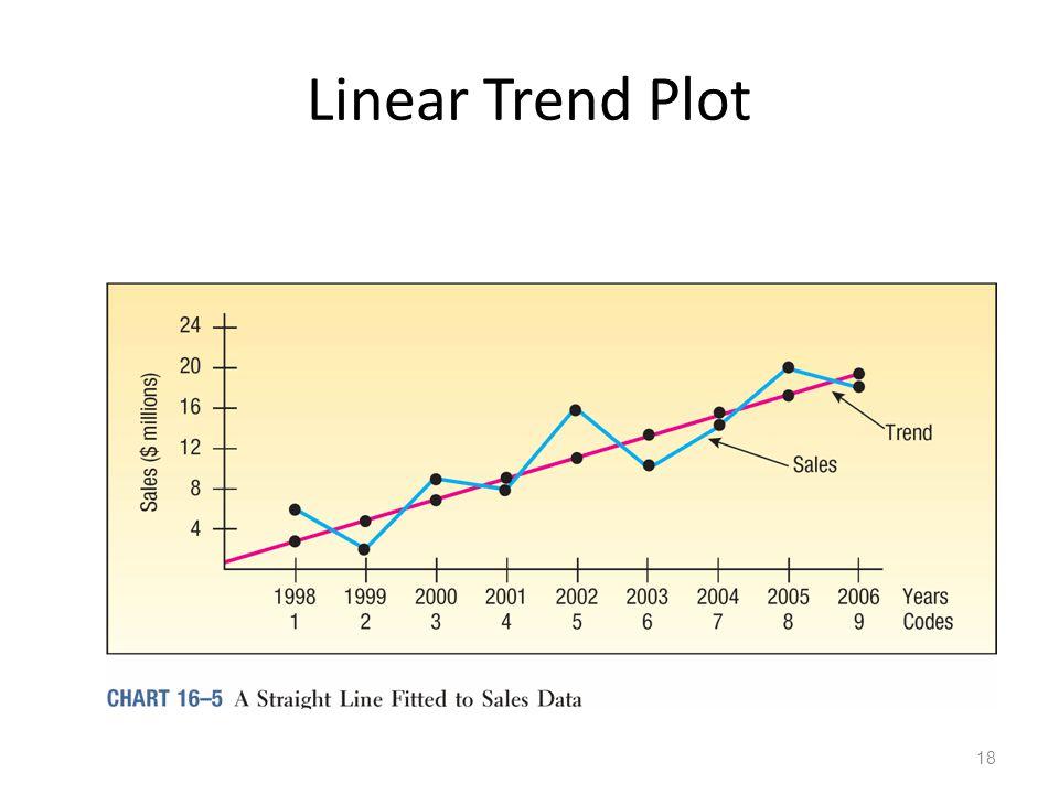 Linear Trend Plot