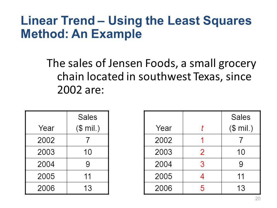 Linear Trend – Using the Least Squares Method: An Example