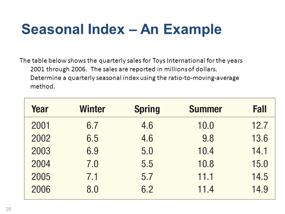 Seasonal Index – An Example