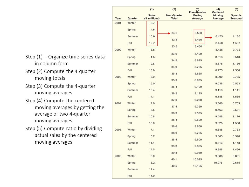 Step (1) – Organize time series data in column form Step (2) Compute the 4-quarter moving totals Step (3) Compute the 4-quarter moving averages Step (4) Compute the centered moving averages by getting the average of two 4-quarter moving averages Step (5) Compute ratio by dividing actual sales by the centered moving averages