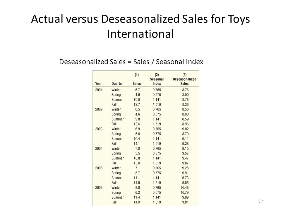 Actual versus Deseasonalized Sales for Toys International