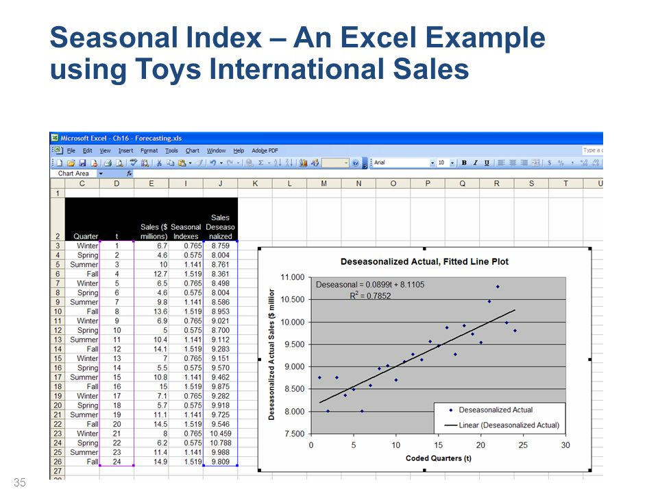 Seasonal Index – An Excel Example using Toys International Sales