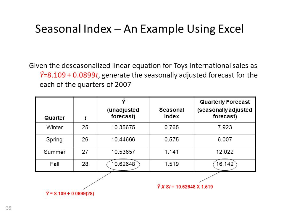 Seasonal Index – An Example Using Excel