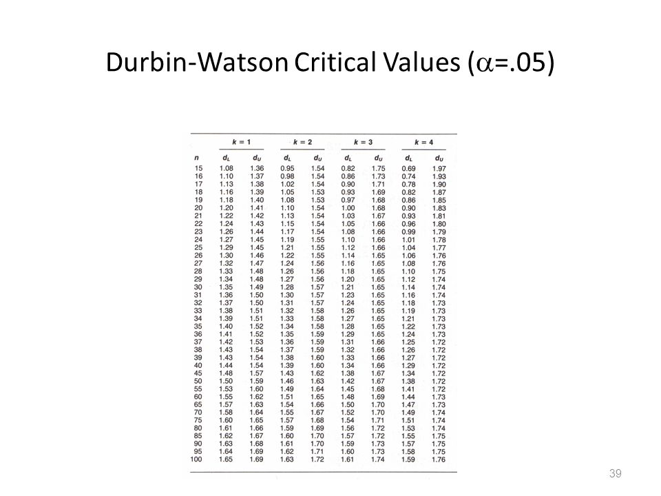 Durbin-Watson Critical Values (=.05)
