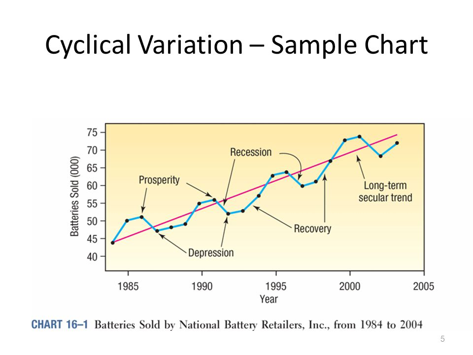 Cyclical Variation – Sample Chart