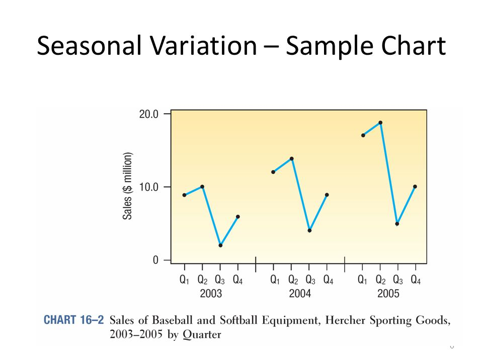 Seasonal Variation – Sample Chart