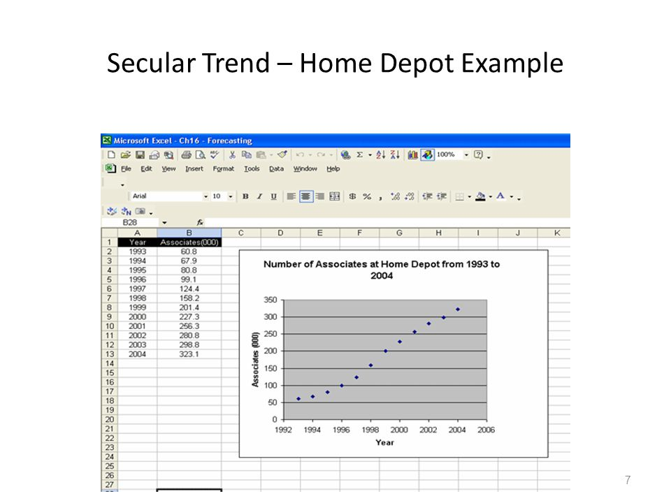 Secular Trend – Home Depot Example