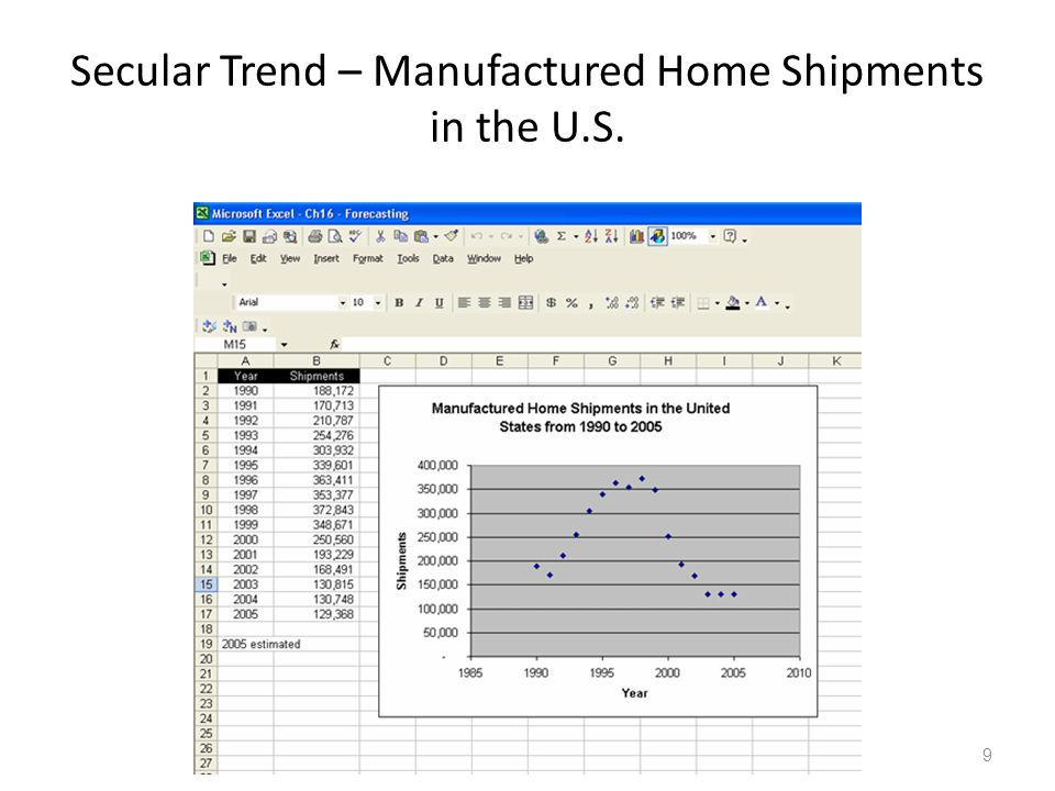 Secular Trend – Manufactured Home Shipments in the U.S.