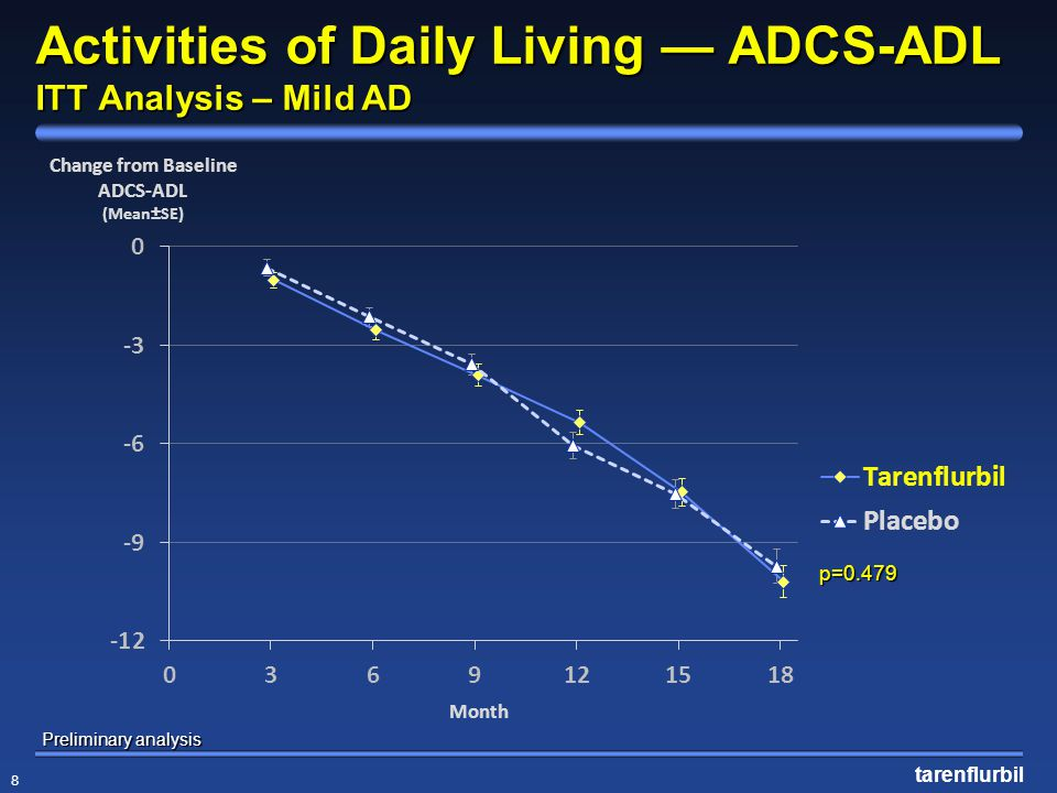 Activities of Daily Living — ADCS-ADL ITT Analysis – Mild AD
