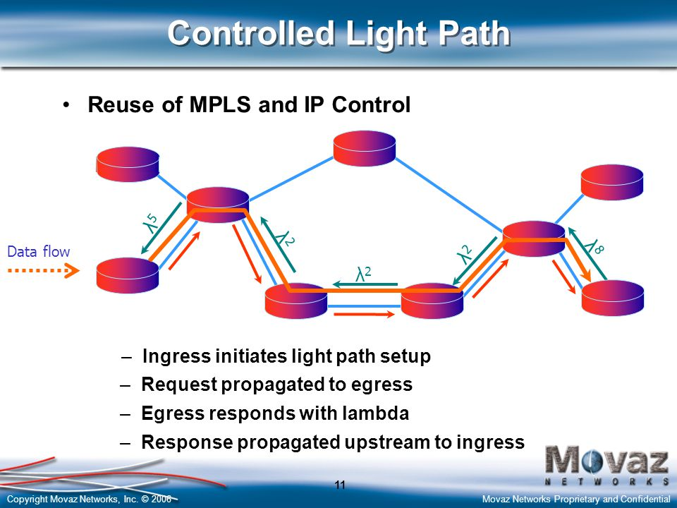 Controlled Light Path Reuse of MPLS and IP Control λ5 λ8 λ2