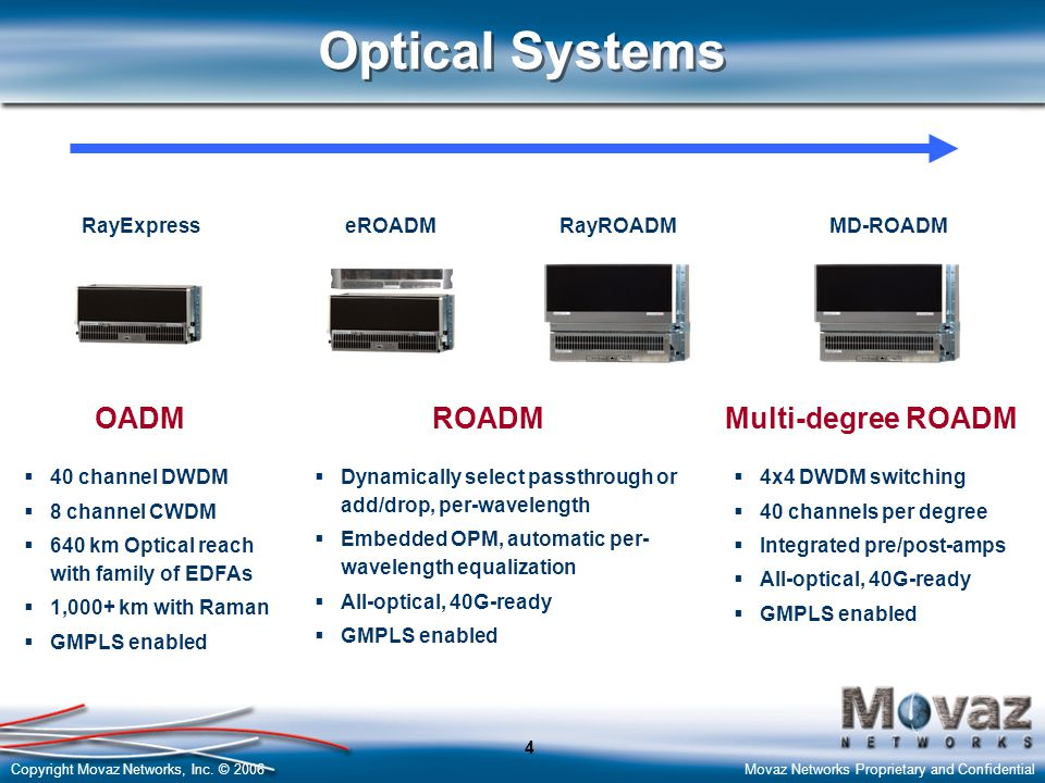 Optical Systems OADM ROADM Multi-degree ROADM RayExpress eROADM