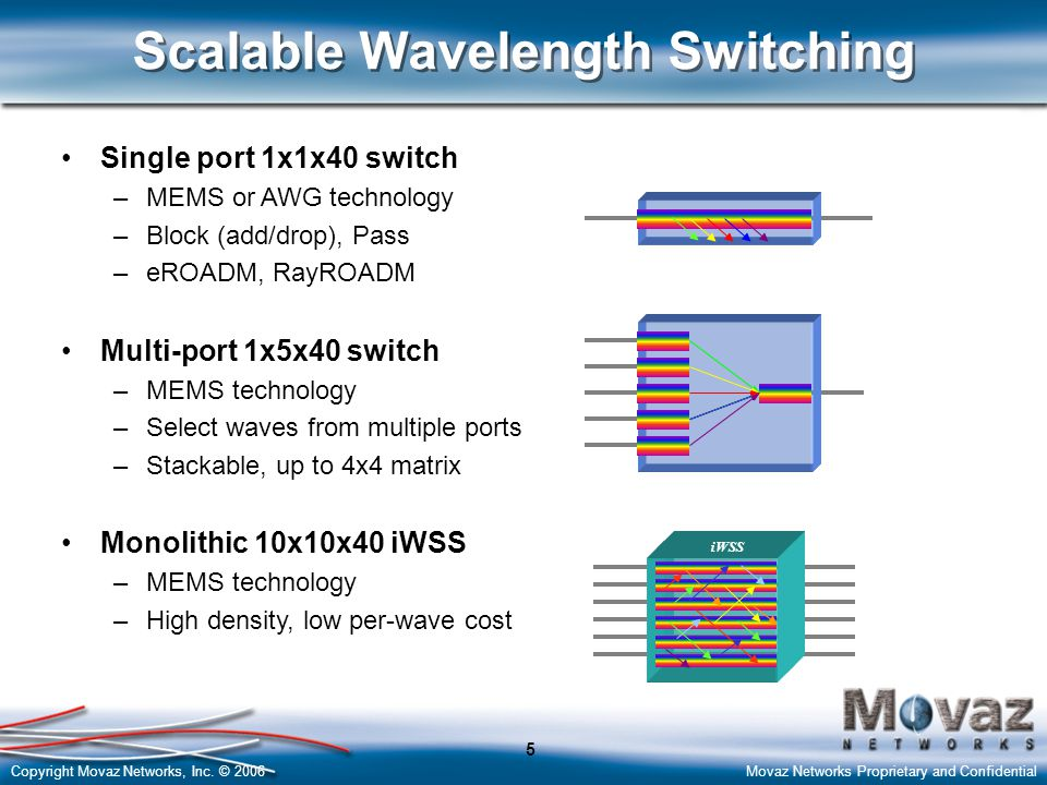 Scalable Wavelength Switching