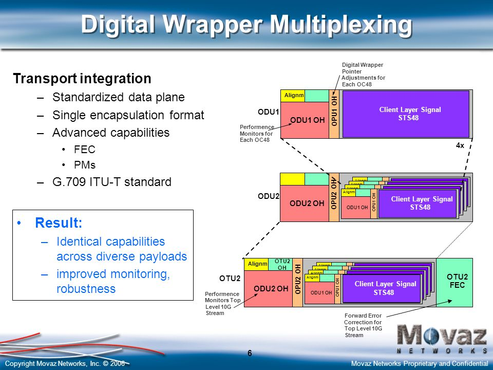 Digital Wrapper Multiplexing