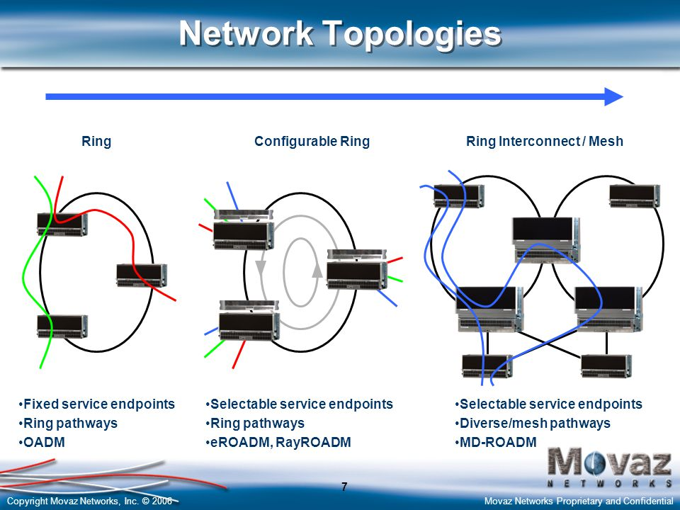 Network Topologies Ring Configurable Ring Ring Interconnect / Mesh