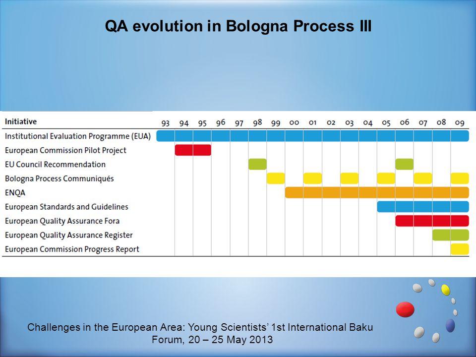 QA evolution in Bologna Process III