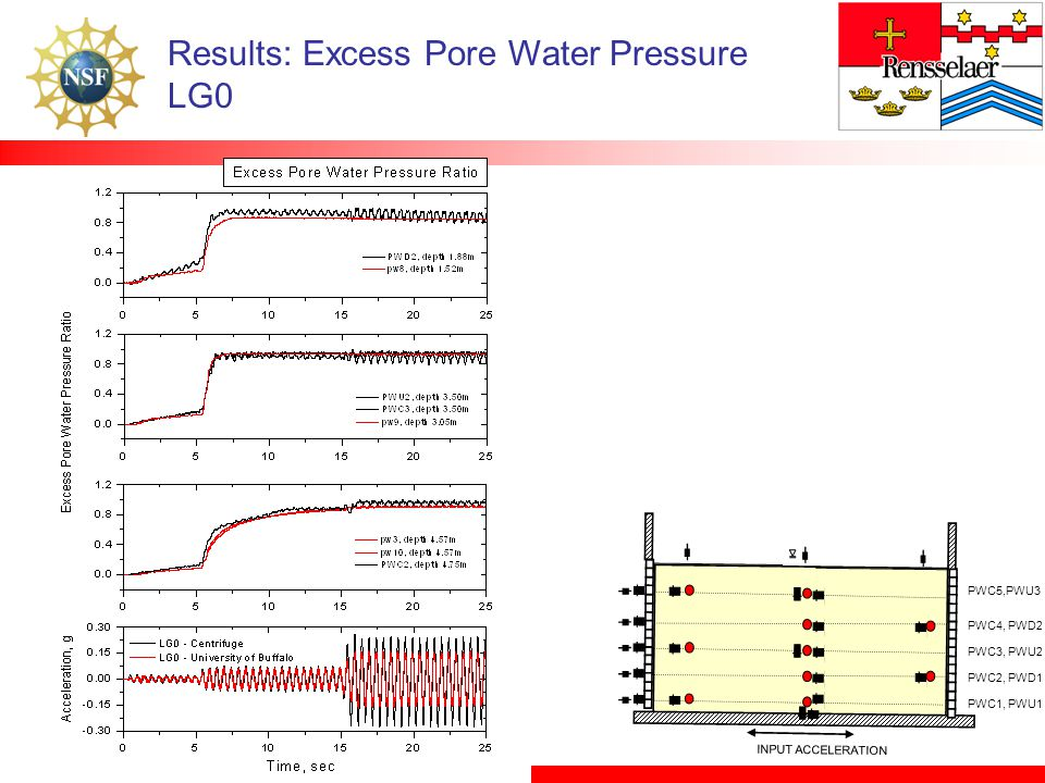 Results: Excess Pore Water Pressure LG0