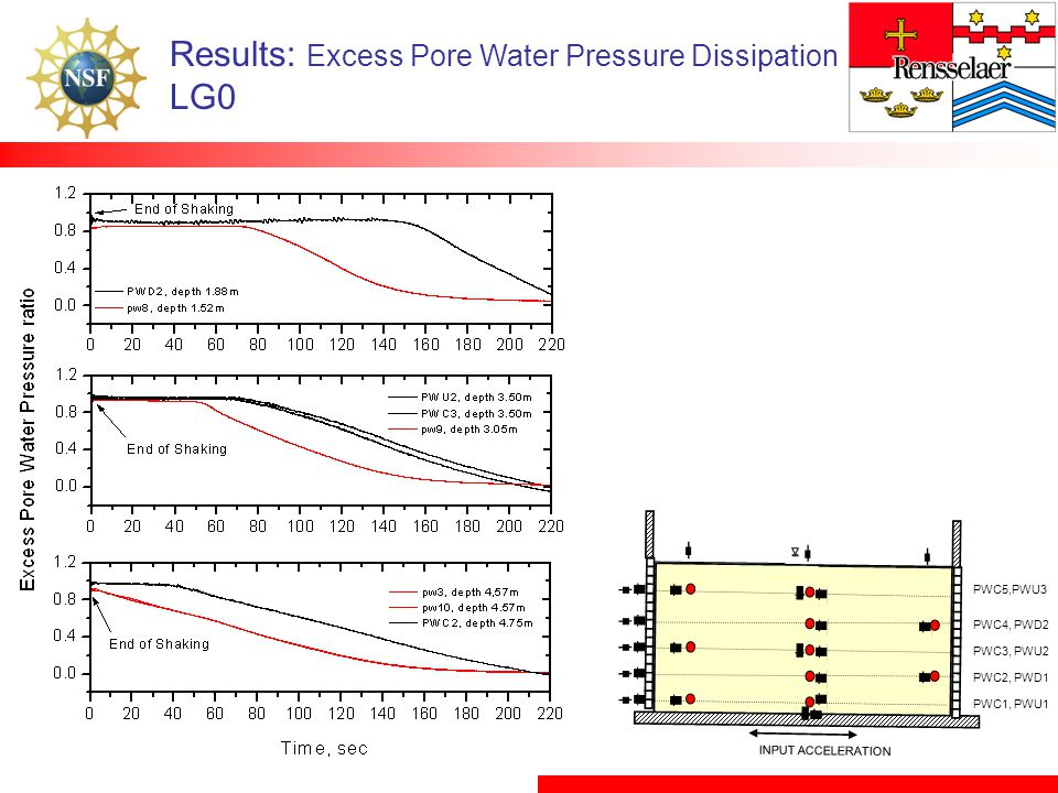 Results: Excess Pore Water Pressure Dissipation LG0