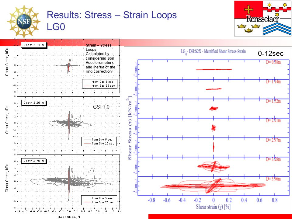 Results: Stress – Strain Loops LG0