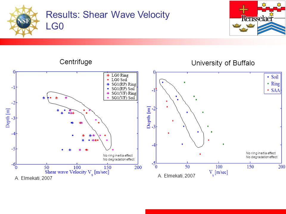 Results: Shear Wave Velocity LG0