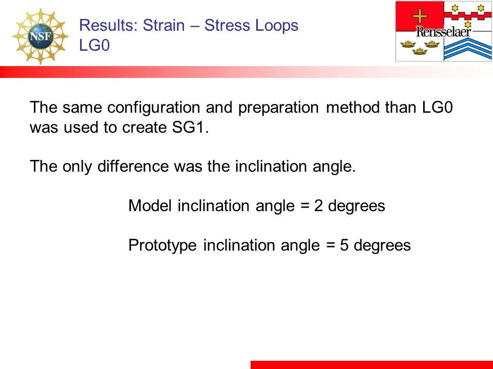 Results: Strain – Stress Loops LG0