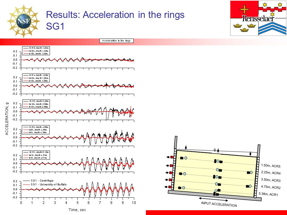 Results: Acceleration in the rings SG1