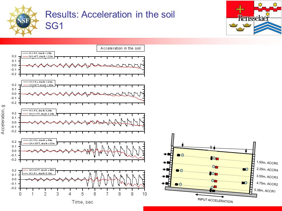 Results: Acceleration in the soil SG1