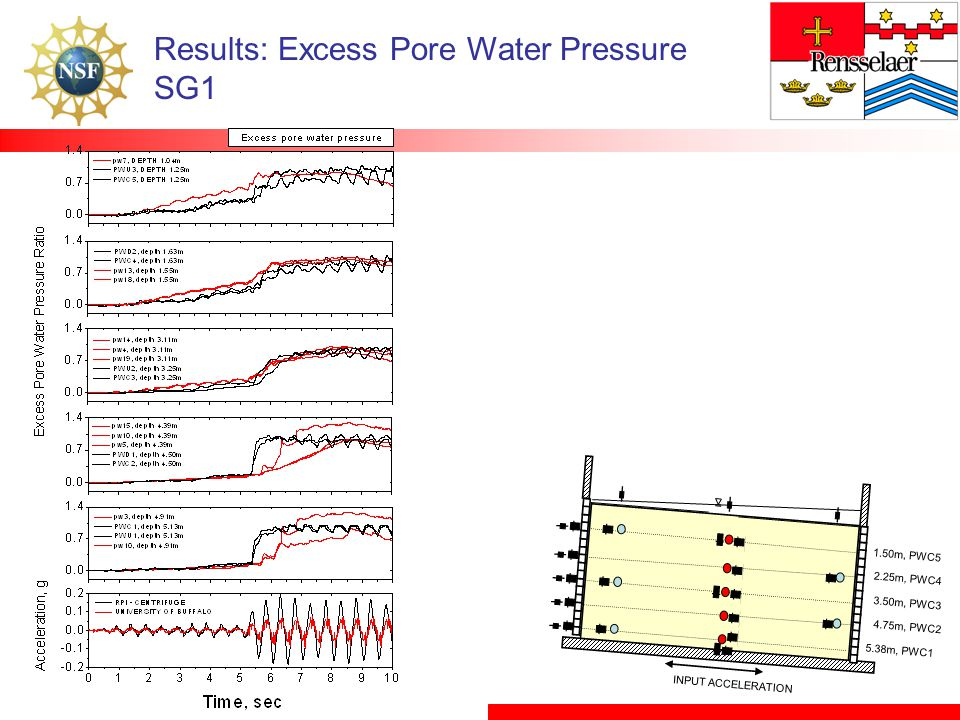 Results: Excess Pore Water Pressure SG1