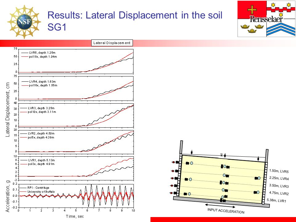 Results: Lateral Displacement in the soil SG1