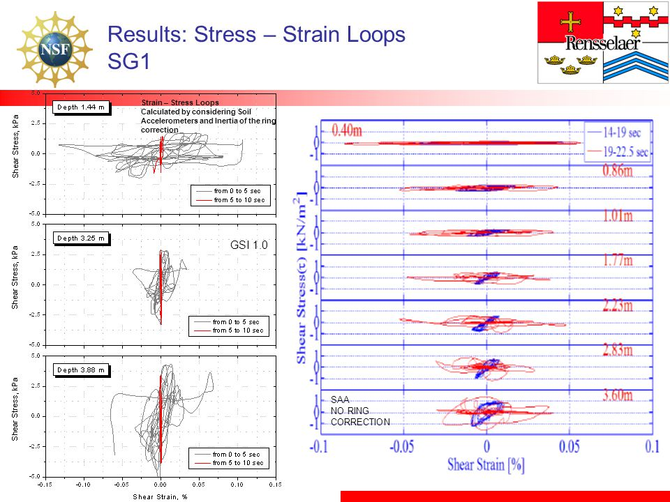 Results: Stress – Strain Loops SG1