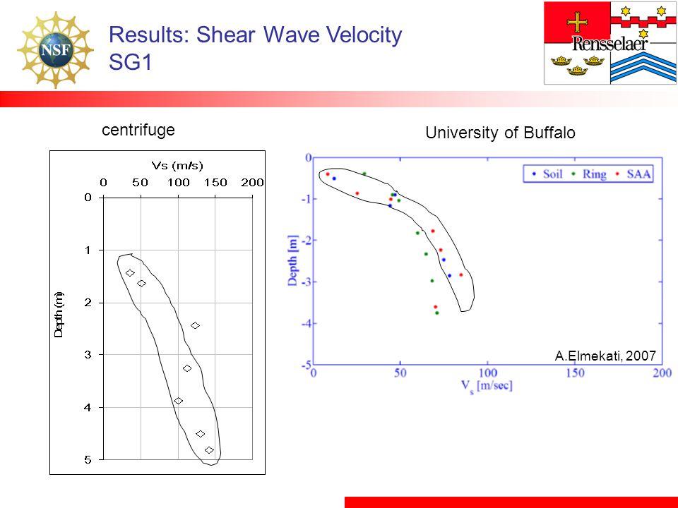 Results: Shear Wave Velocity SG1