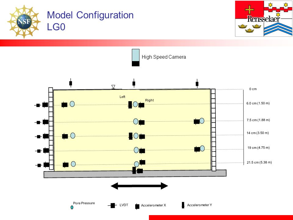Model Configuration LG0 High Speed Camera 0 cm Left Right