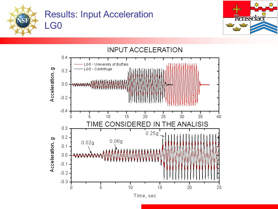 Results: Input Acceleration LG0