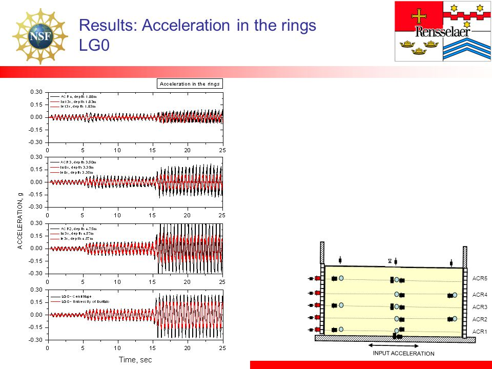 Results: Acceleration in the rings LG0