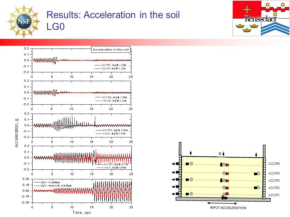 Results: Acceleration in the soil LG0