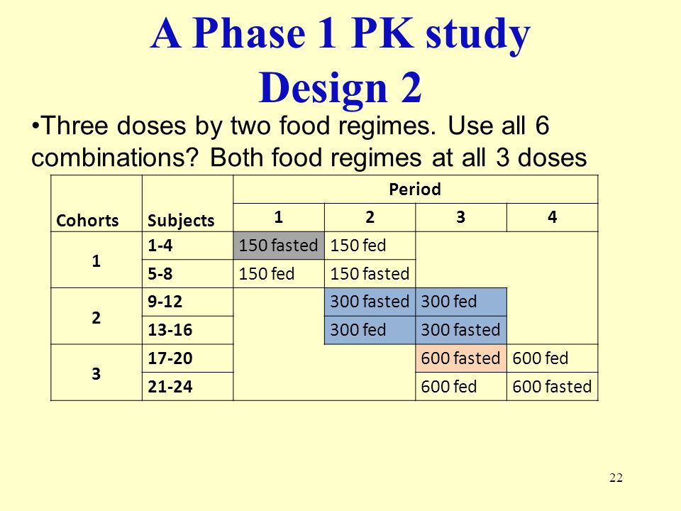 A Phase 1 PK study Design 2. Three doses by two food regimes. Use all 6 combinations Both food regimes at all 3 doses.