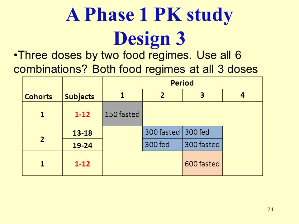A Phase 1 PK study Design 3. Three doses by two food regimes. Use all 6 combinations Both food regimes at all 3 doses.