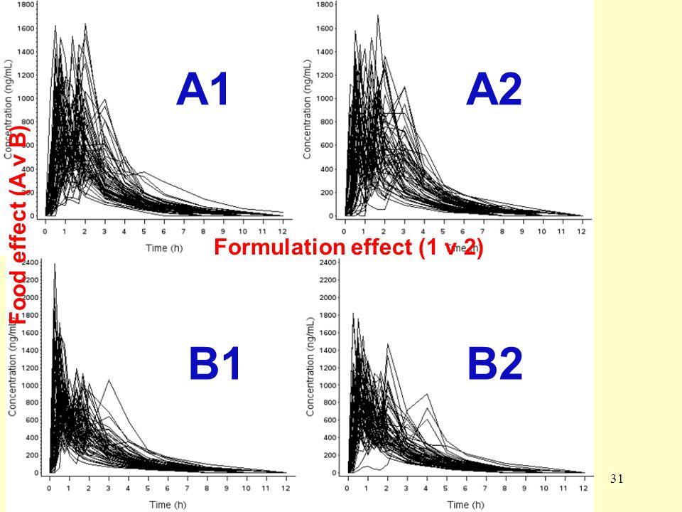 A1 A2 B1 B2 Food effect (A v B) Formulation effect (1 v 2)